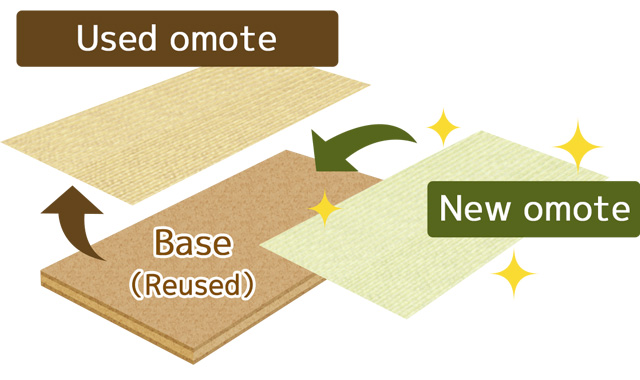 Omote-gae (Re-covering)