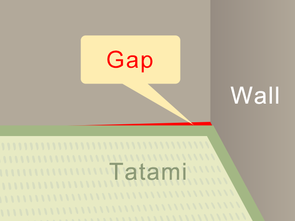 There happens to be a gap due to differences in size or angle, and unable to install tatami