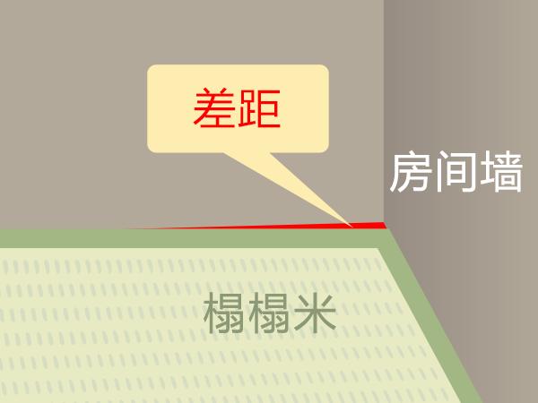 房间的大小墙角的角度等等误差,就会产生间隙,榻榻米就不能装进去。